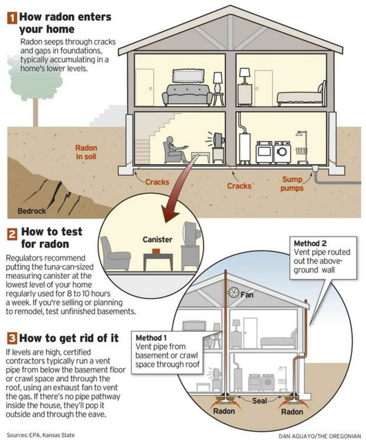 Radon Explainer