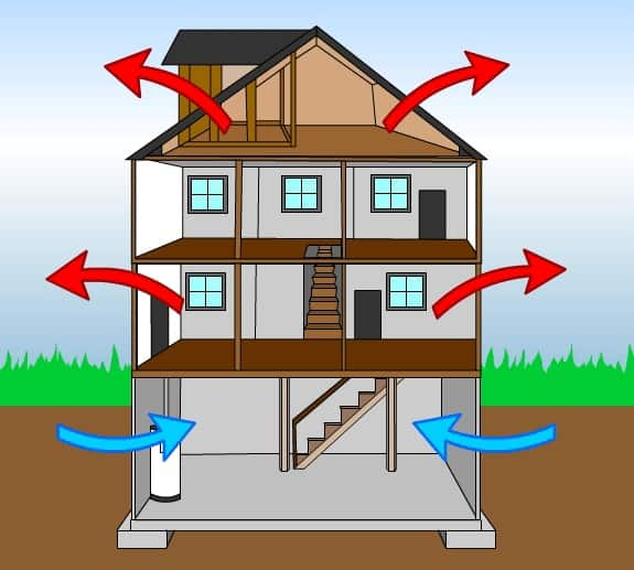 Energy efficiency in homes brought to you by Neil Kelly a pioneer in energy efficiency since 1947