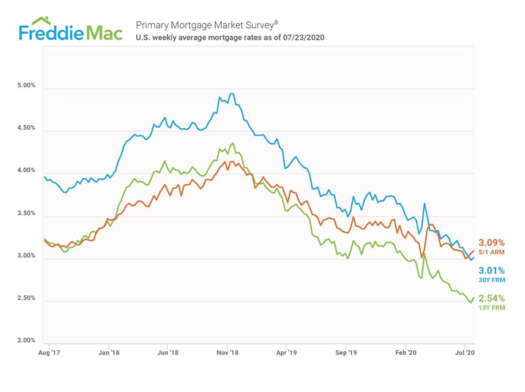 Mortgage Rates Freddie Mac July 2020