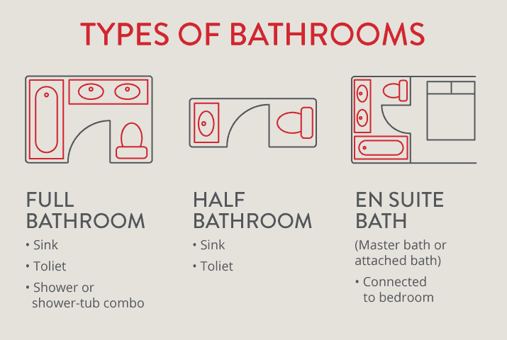 Illustration representing 3 types of bathrooms including full, half and ensuite