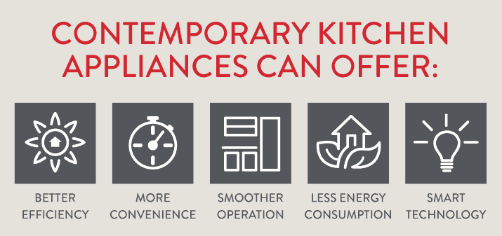 Contemporary kitchen appliances offer efficiency, smooth operation and smart technology
